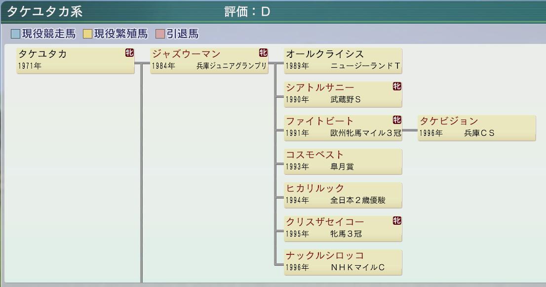 20151周目 1998~2000 タケユタカ牝系確立