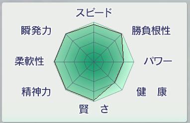 20151周目 1998~2000 〆父候補能力