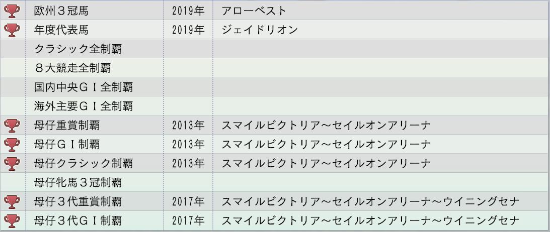 2015 1周目 2019 牝系偉業達成率2
