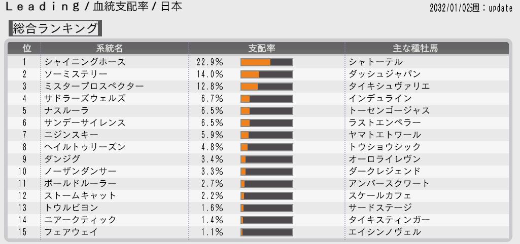 2015 1周目 2031血統支配率日本