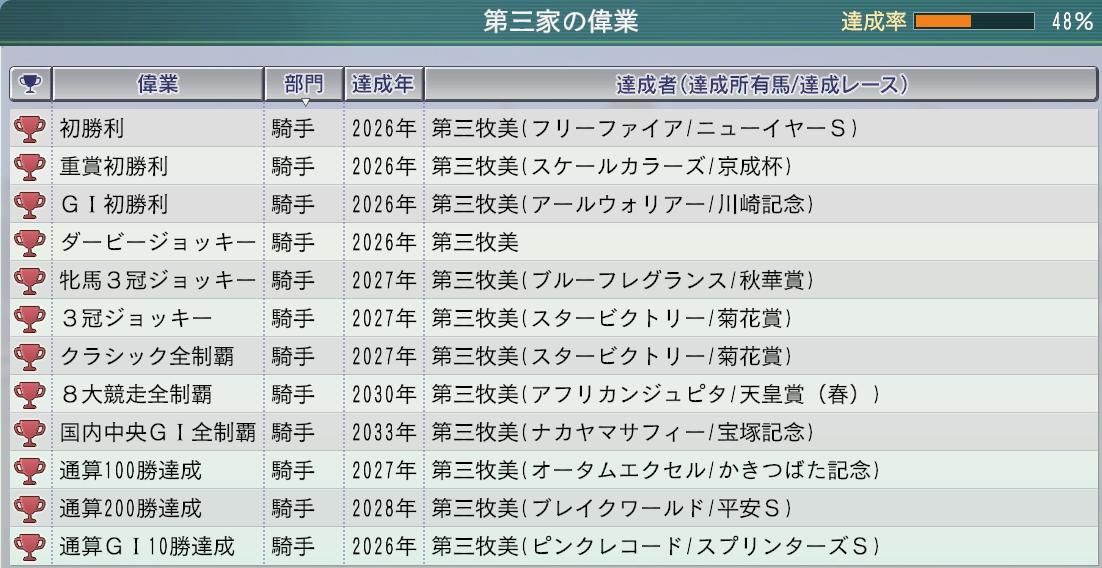 2015 1周目 2033家系図偉業