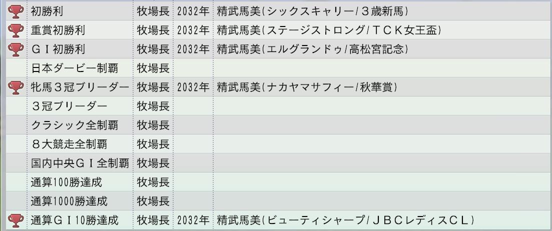 2015 1周目 2033家系図偉業3