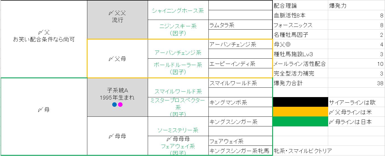2015 1周目 2034 〆配合②