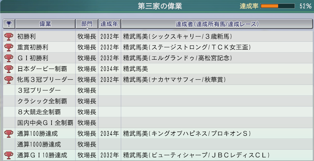 2015 1周目 2036 家系図偉業達成率