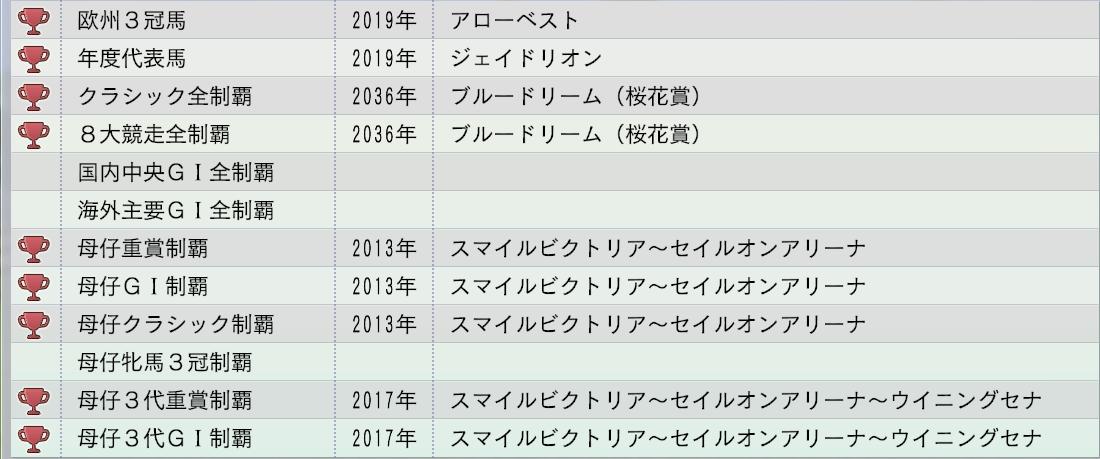 2015 1周目 2036 My牝系偉業達成率2