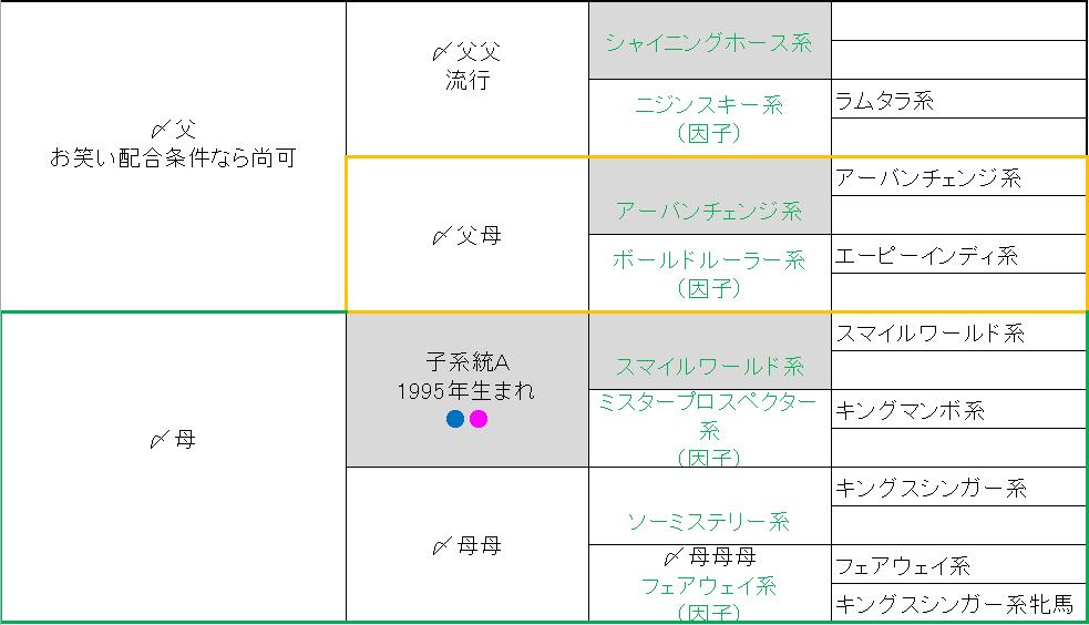 2015 1周目 2036 〆配合②修正