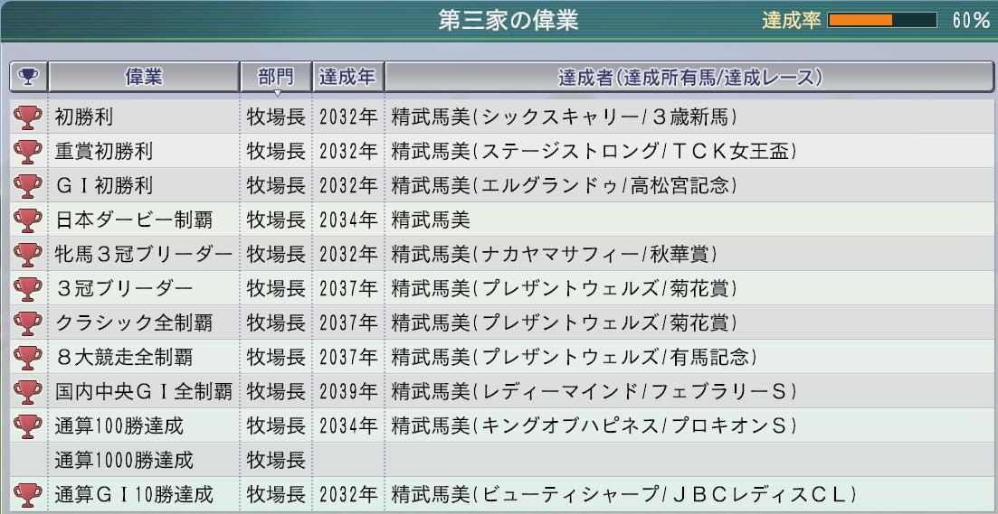 2015 1周目 2039 牧場長国内GⅠ全制覇2