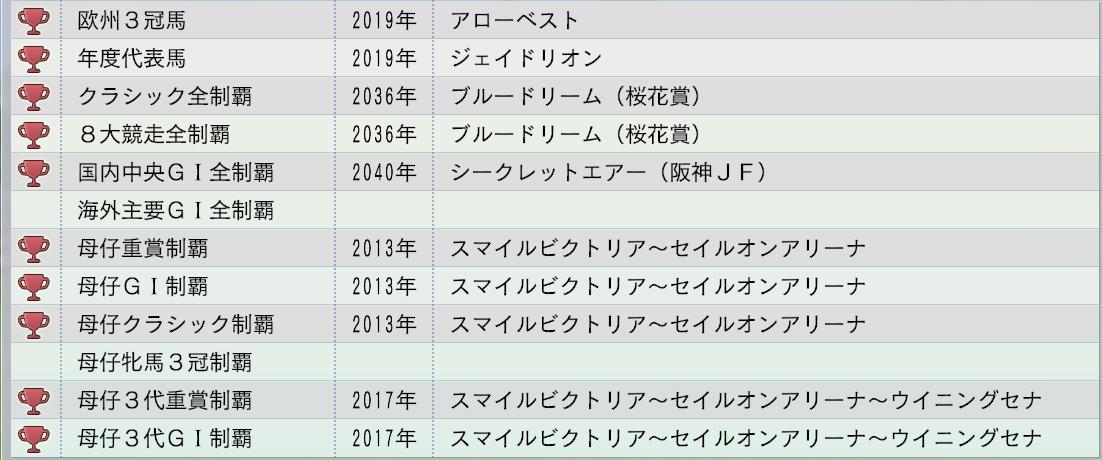 2015 1周目 2040 スマイルビクトリア系偉業達成率2