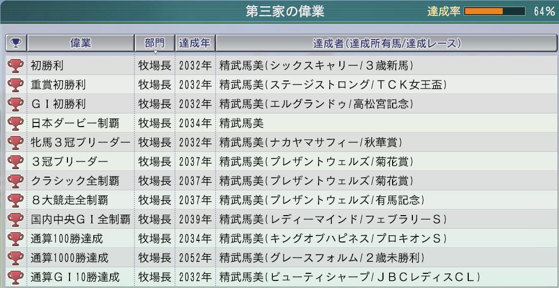 2015 1周目 2052 偉業状況
