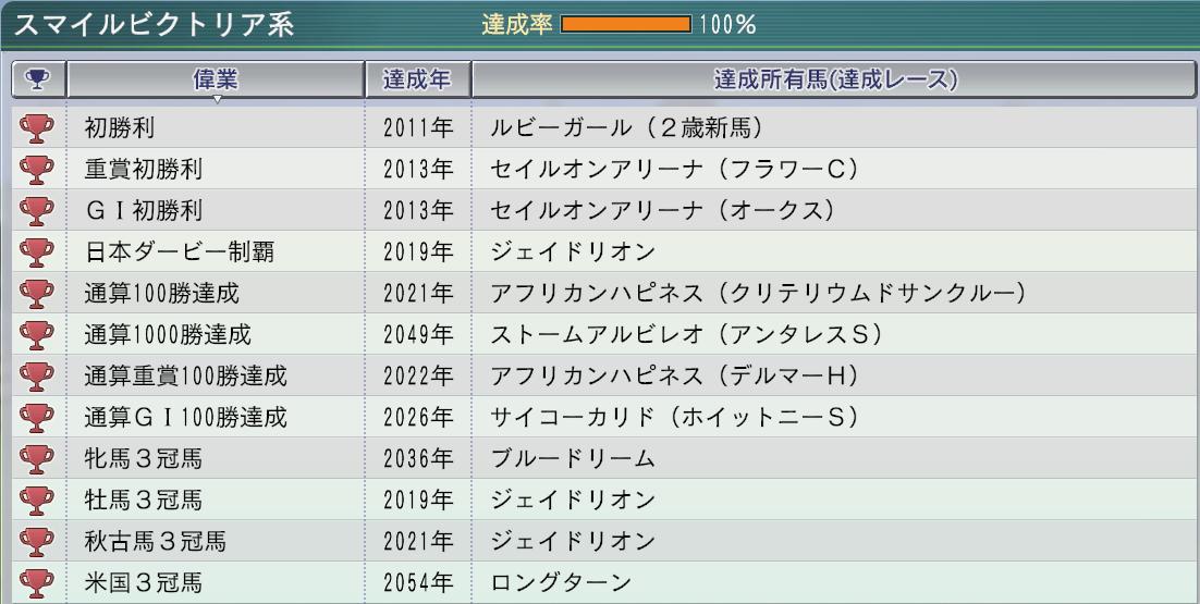2015 1周目 2054 牝系マスター