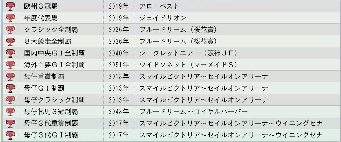 2015 1周目 2054 牝系マスター2