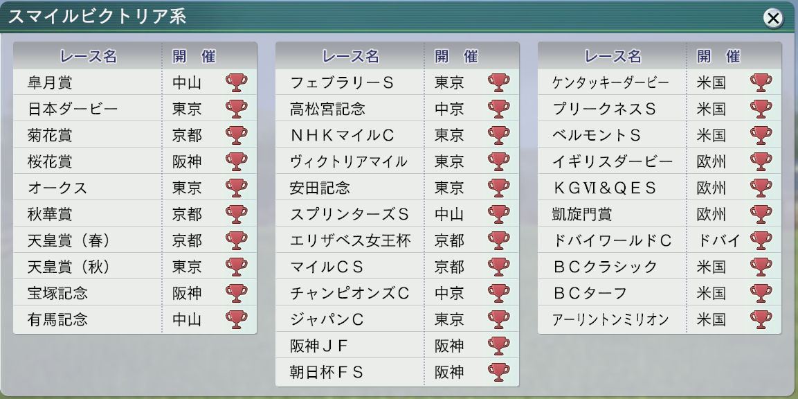 2015 1周目 2054 牝系マスター4