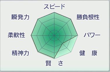 2015 1周目 2058 〆父父nouryoku